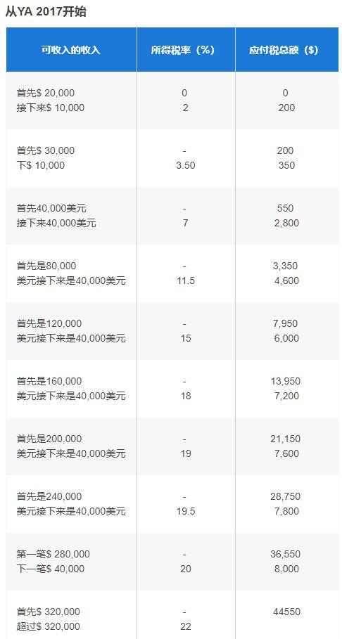 新加坡个人所得税income tax